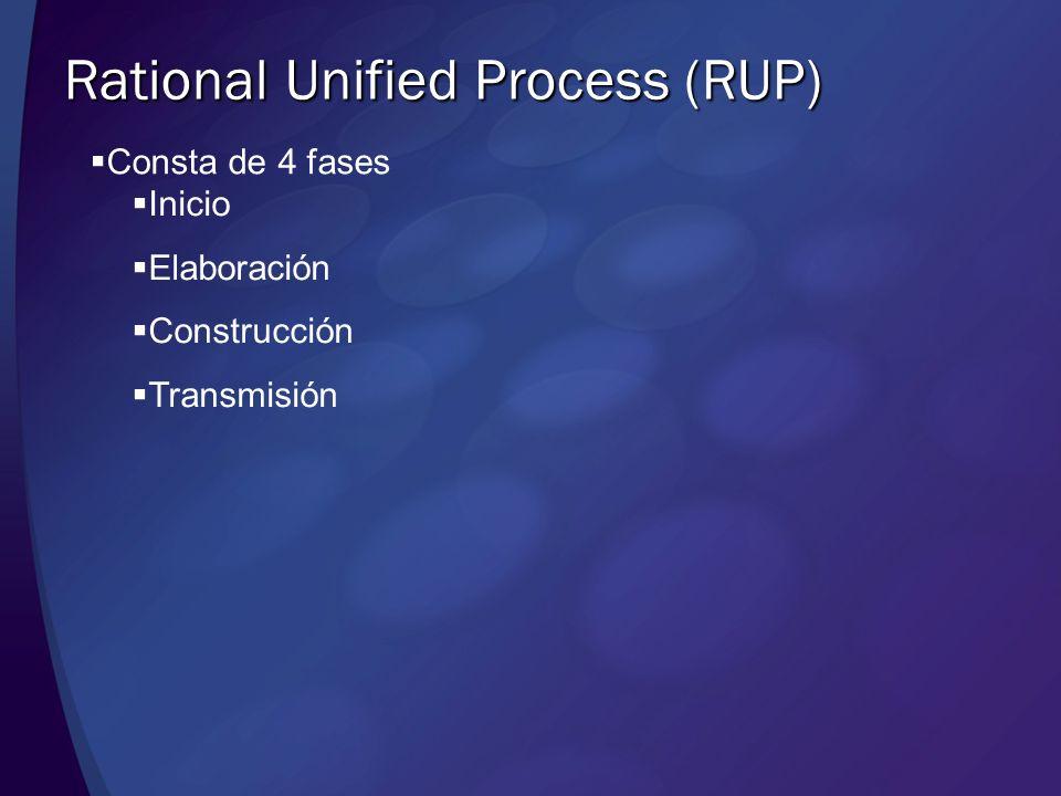 Rational Unified Process (RUP) Consta de 4 fases Inicio Elaboración Construcción Transmisión