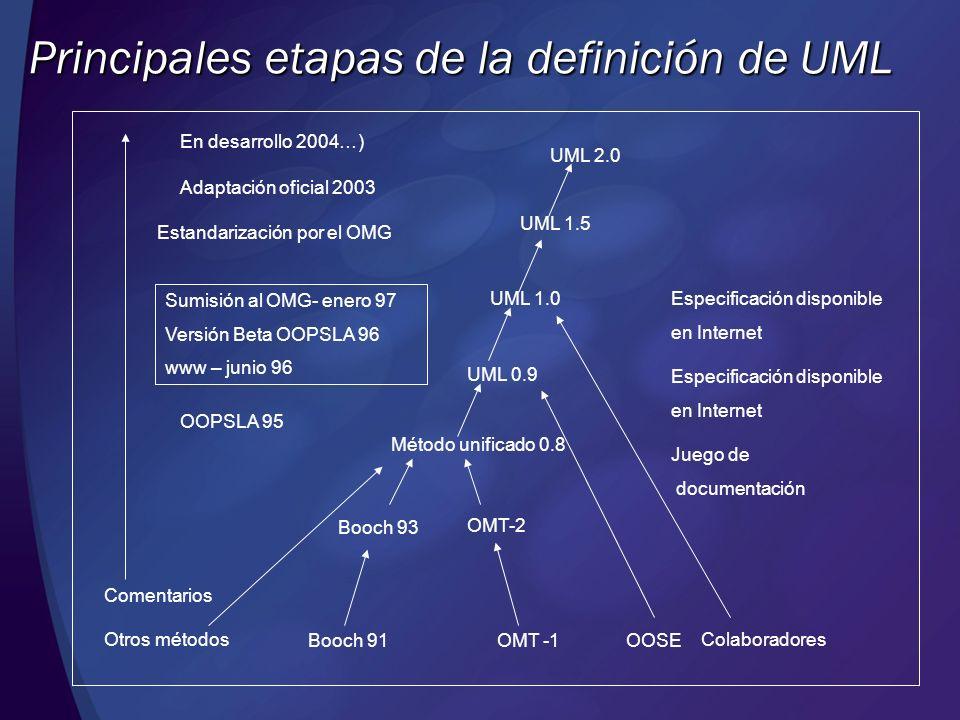 Principales etapas de la definición de UML En desarrollo 2004…) Adaptación oficial 2003 Estandarización por el OMG Sumisión al OMG- enero 97 Versión B