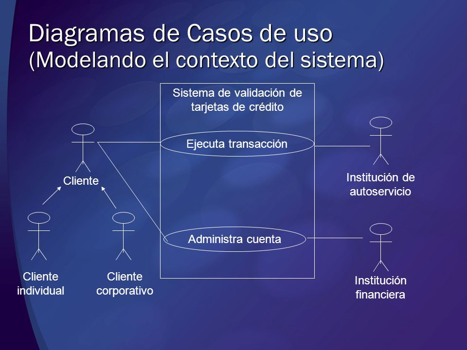 Diagramas de Casos de uso (Modelando el contexto del sistema) Cliente individual Cliente corporativo Cliente Administra cuenta Ejecuta transacción Ins
