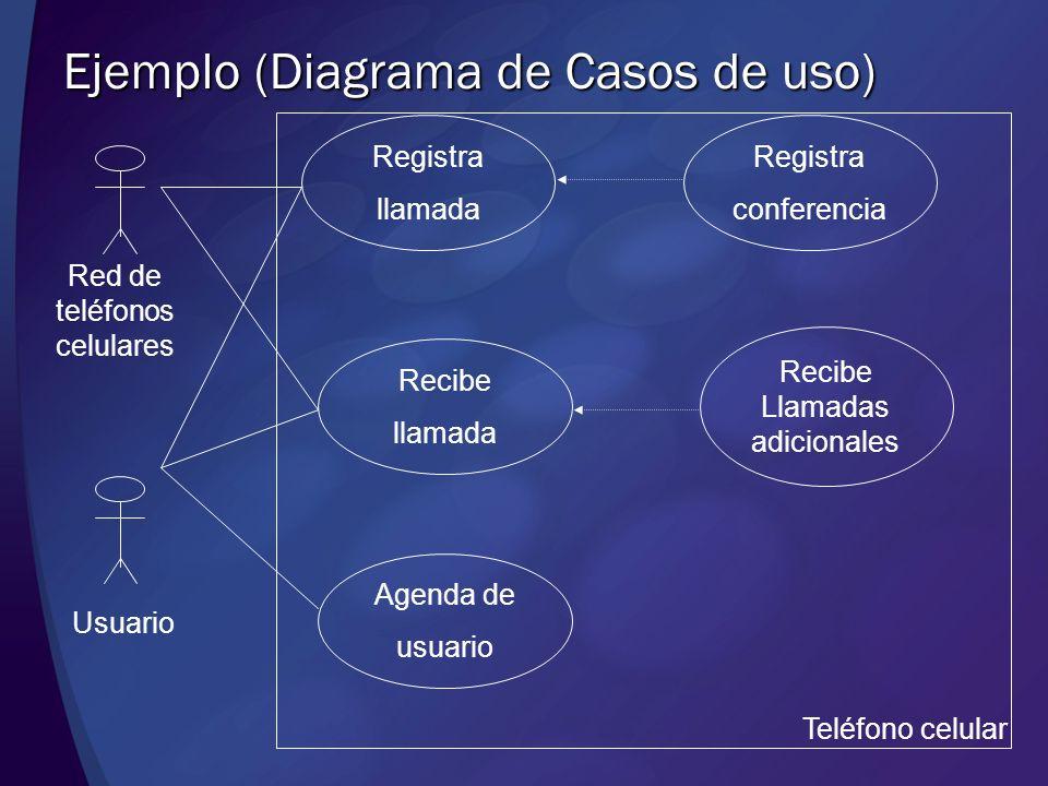 Ejemplo (Diagrama de Casos de uso) Teléfono celular Usuario Red de teléfonos celulares Registra llamada Recibe llamada Agenda de usuario Registra conf