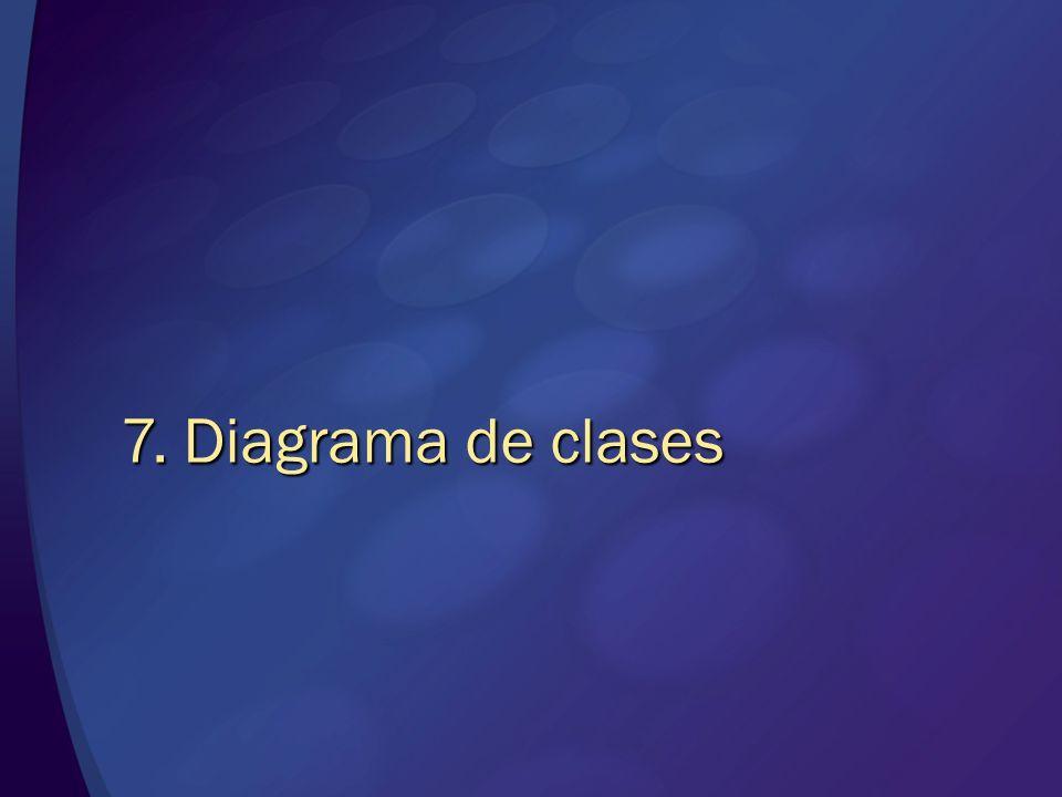 Clases Clases Operaciones Operaciones Relaciones de herencia, agregación y dependencia Relaciones de herencia, agregación y dependencia Multiplicidad Multiplicidad Diagrama de clases