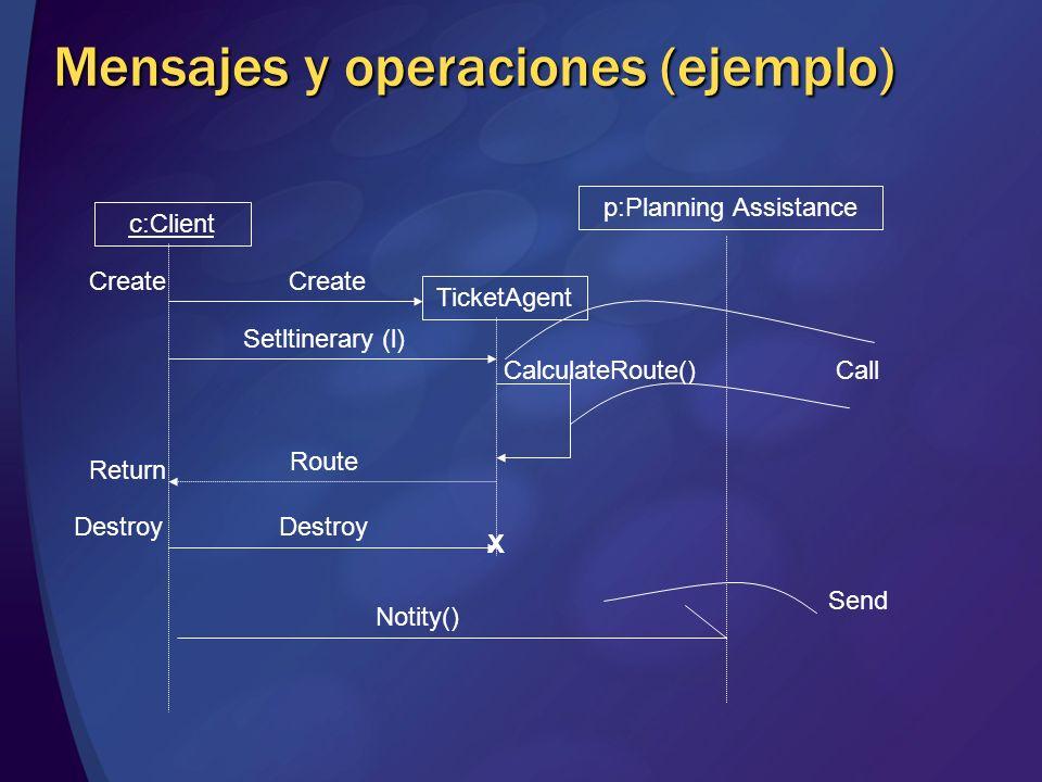 Mensajes y operaciones (ejemplo) c:Client TicketAgent p:Planning Assistance Create Return Destroy Call Send Destroy Route Setltinerary (l) Create Noti