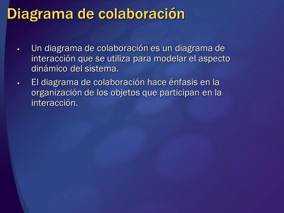 Diagrama de colaboración Un diagrama de colaboración es un diagrama de interacción que se utiliza para modelar el aspecto dinámico del sistema. Un dia