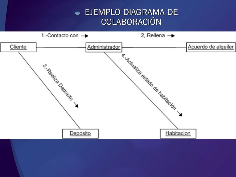 EJEMPLO DIAGRAMA DE COLABORACIÓN