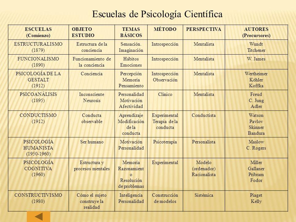 Escuelas de Psicología Científica ESCUELAS (Comienzo) OBJETO ESTUDIO TEMAS BÁSICOS MÉTODOPERSPECTIVAAUTORES (Precursores) ESTRUCTURALISMO (1879) Estru
