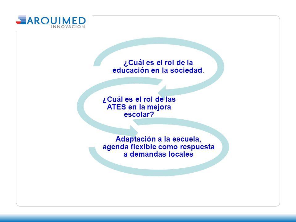 ¿Cuál es el rol de la educación en la sociedad. ¿Cuál es el rol de las ATES en la mejora escolar.