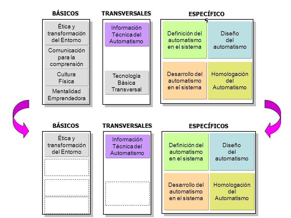 Información Técnica del AutomatismoBÁSICOSTRANSVERSALES Comunicación para la comprensión Cultura Física Mentalidad Emprendedora Ética y transformación