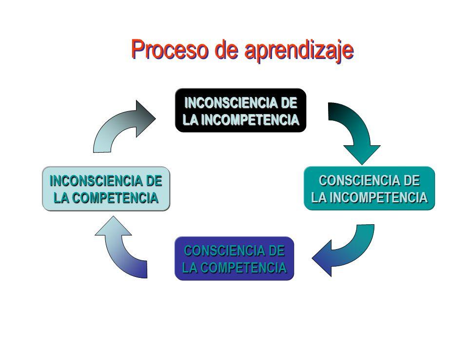 INCONSCIENCIA DE LA INCOMPETENCIA CONSCIENCIA DE LA INCOMPETENCIA CONSCIENCIA DE LA COMPETENCIA INCONSCIENCIA DE LA COMPETENCIA Proceso de aprendizaje