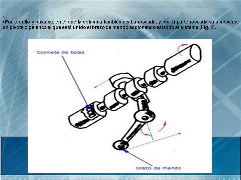 Fig. 1. Por tornillo y palanca, en el que la columna también acaba roscada, y por la parte roscada va a moverse un pivote o palanca al que está unido