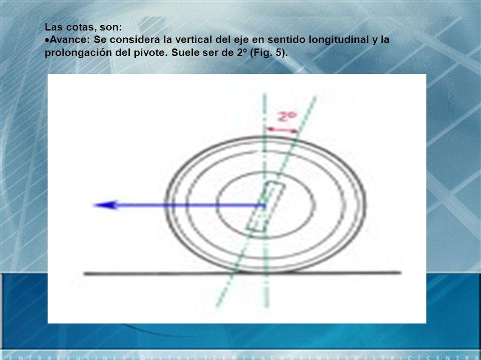Las cotas, son: Avance: Se considera la vertical del eje en sentido longitudinal y la prolongación del pivote. Suele ser de 2º (Fig. 5).