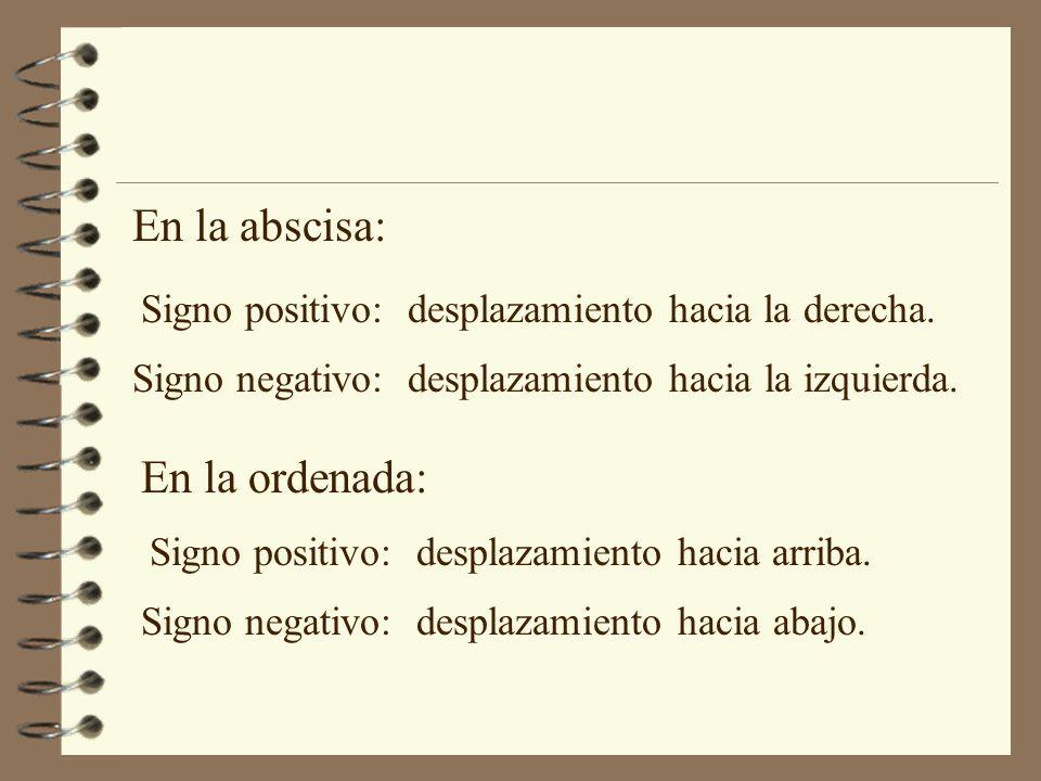 En la abscisa: Signo positivo: desplazamiento hacia la derecha. Signo negativo: desplazamiento hacia la izquierda. En la ordenada: Signo positivo: des