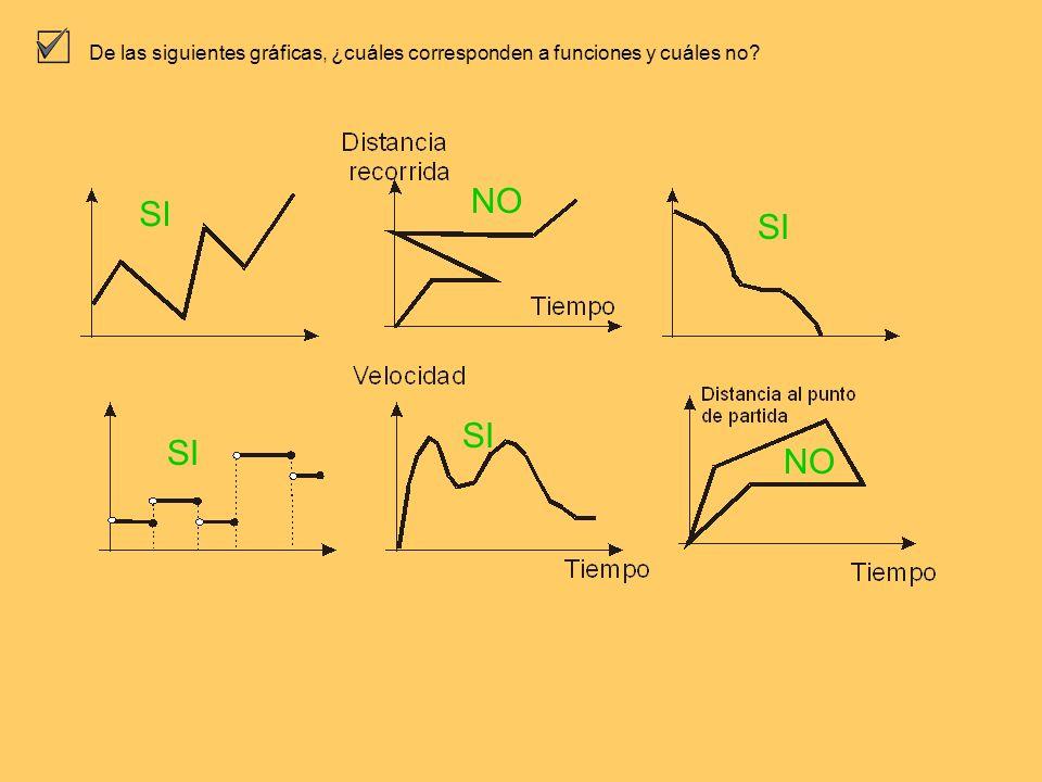 De las siguientes gráficas, ¿cuáles corresponden a funciones y cuáles no? SI NO