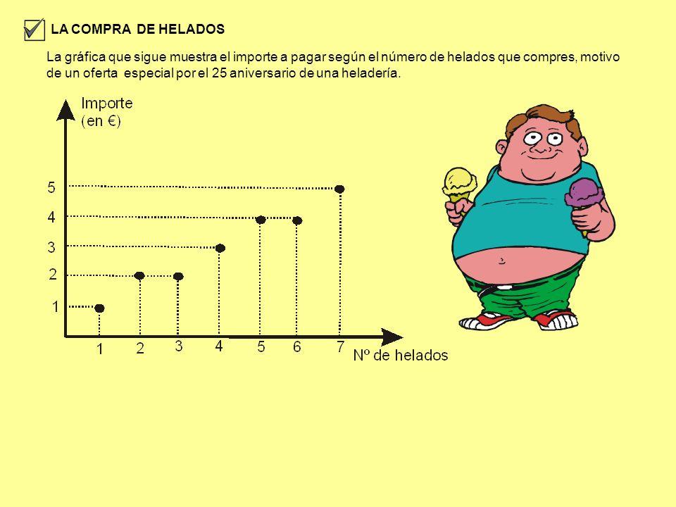 LA COMPRA DE HELADOS La gráfica que sigue muestra el importe a pagar según el número de helados que compres, motivo de un oferta especial por el 25 an