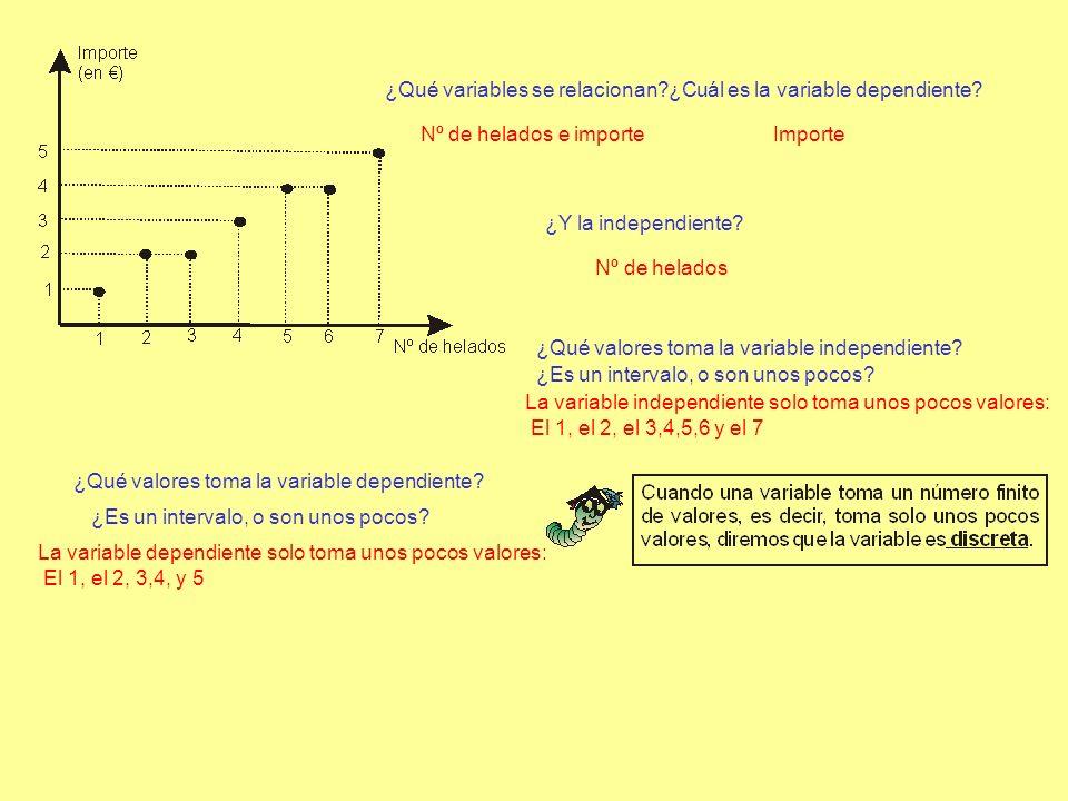 ¿Qué variables se relacionan?¿Cuál es la variable dependiente? ¿Qué valores toma la variable independiente? ¿Qué valores toma la variable dependiente?