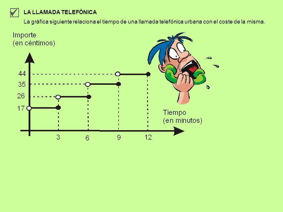 LA LLAMADA TELEFÓNICA La gráfica siguiente relaciona el tiempo de una llamada telefónica urbana con el coste de la misma.