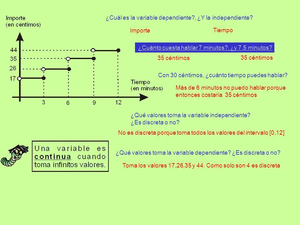 ¿Cuál es la variable dependiente?, ¿Y la independiente? ¿Cuánto cuesta hablar 7 minutos?, ¿y 7.5 minutos? Con 30 céntimos, ¿cuánto tiempo puedes habla