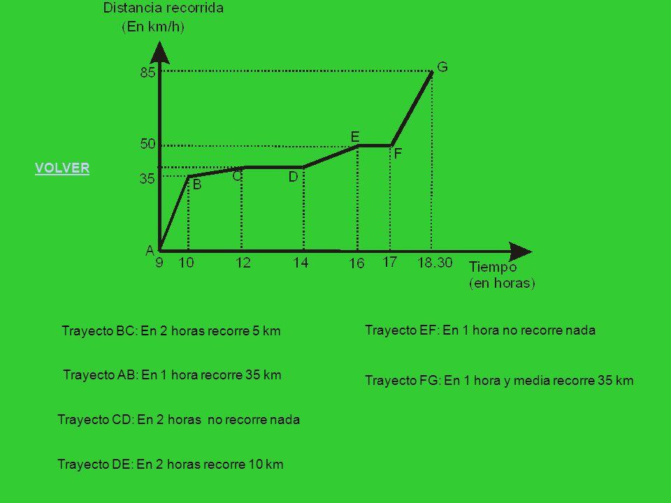 Trayecto BC: En 2 horas recorre 5 km Trayecto AB: En 1 hora recorre 35 km Trayecto CD: En 2 horas no recorre nada Trayecto DE: En 2 horas recorre 10 k