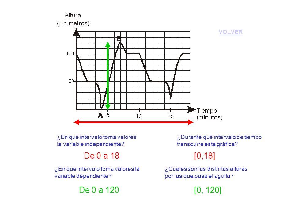 ¿Durante qué intervalo de tiempo transcurre esta gráfica? ¿En qué intervalo toma valores la variable independiente? ¿En qué intervalo toma valores la