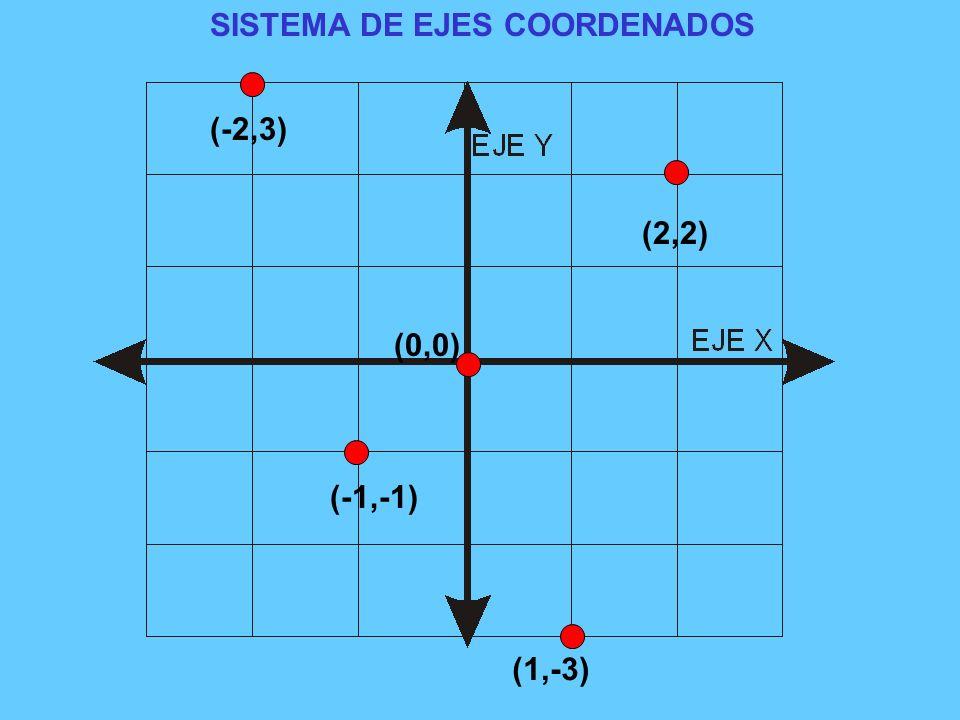 Eje de ordenadas= Eje Y Eje de abscisas=Eje X PRIMER CUADRANTE (+,+) SEGUNDO CUADRANTE (-,+) TERCER CUADRANTE (-,-) CUARTO CUADRANTE (+,-) ORIGEN DE COORDENADAS=(0,0)