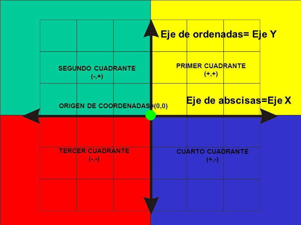 Eje de ordenadas= Eje Y Eje de abscisas=Eje X PRIMER CUADRANTE (+,+) SEGUNDO CUADRANTE (-,+) TERCER CUADRANTE (-,-) CUARTO CUADRANTE (+,-) ORIGEN DE C