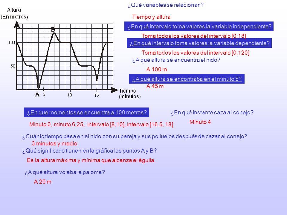 ¿Qué variables se relacionan? ¿En qué intervalo toma valores la variable independiente? ¿En qué momentos se encuentra a 100 metros? ¿Qué significado t