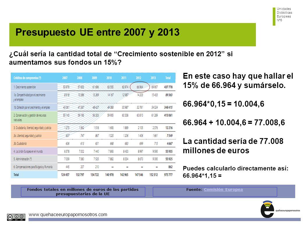 Unidades Didácticas Europeas Nº6 www.quehaceeuropapornosotros.com Presupuesto UE entre 2007 y 2013 Fondos totales en millones de euros de las partidas