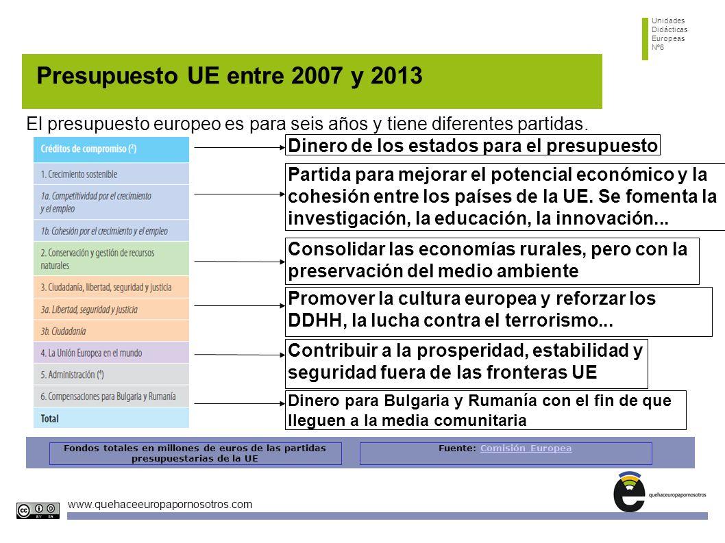 Unidades Didácticas Europeas Nº6 www.quehaceeuropapornosotros.com Presupuesto UE entre 2007 y 2012 Calcula la variación porcentual del total entre los años 2007 y 2011 Fondos totales en millones de euros de las partidas presupuestarias de la UE Fuente: Comisión EuropeaComisión Europea Cogemos los dos valores y dividimos la cantidad final (de 2011) entre la inicial (de 2007) 142.965/124.457= 1.15 La variación ha sido de un incremento del 15%