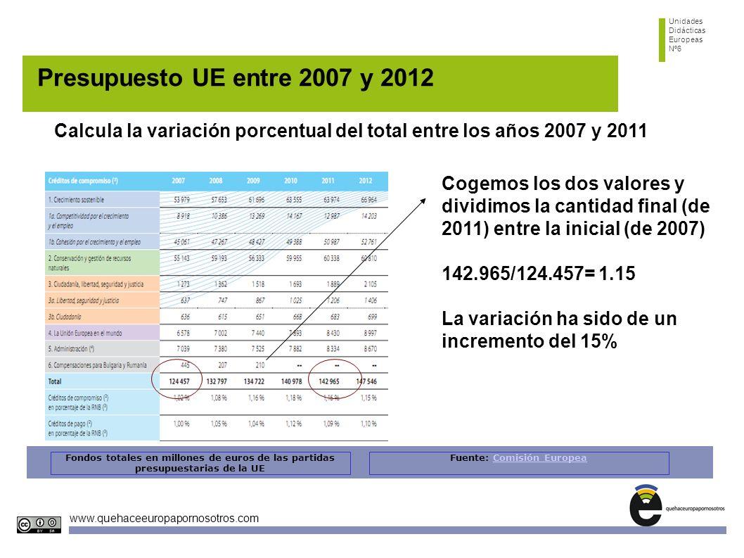 Unidades Didácticas Europeas Nº6 www.quehaceeuropapornosotros.com Presupuesto UE entre 2007 y 2012 Calcula la variación porcentual del total entre los