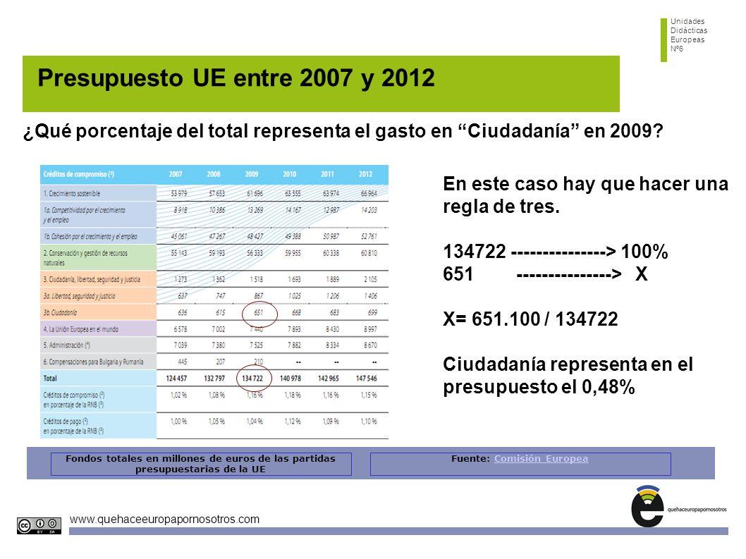 Unidades Didácticas Europeas Nº6 www.quehaceeuropapornosotros.com Presupuesto UE entre 2007 y 2012 ¿Qué porcentaje del total representa el gasto en Ci
