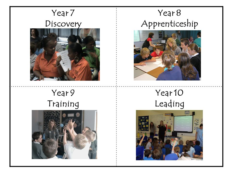Year 7 Discovery Year 8 Apprenticeship Year 9 Training Year 10 Leading