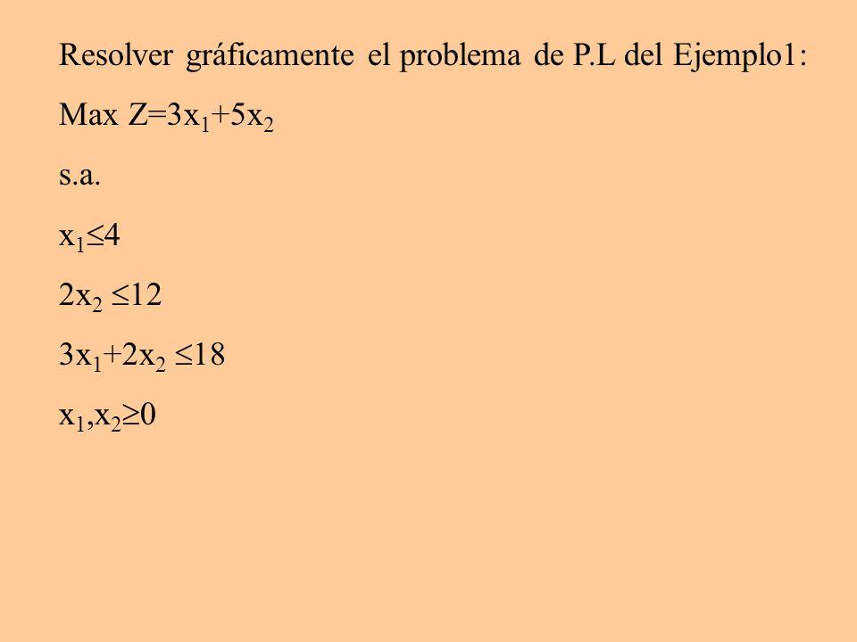 Resolver gráficamente el problema de P.L del Ejemplo1: Max Z=3x 1 +5x 2 s.a. x 1 4 2x 2 12 3x 1 +2x 2 18 x 1,x 2 0