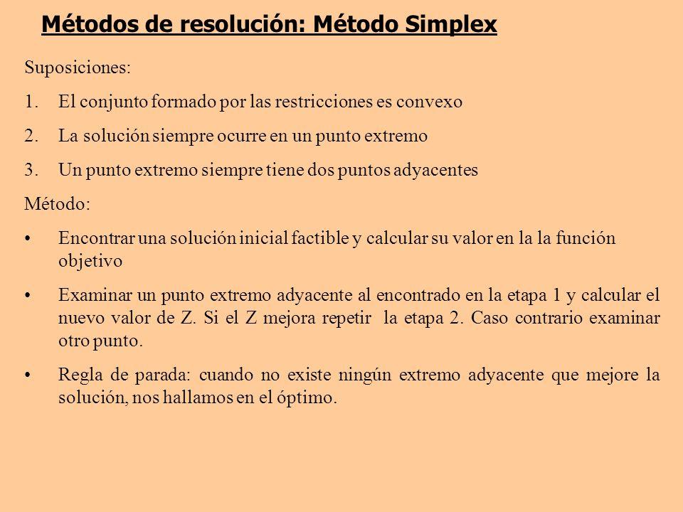 Métodos de resolución: Método Simplex Suposiciones: 1.El conjunto formado por las restricciones es convexo 2.La solución siempre ocurre en un punto extremo 3.Un punto extremo siempre tiene dos puntos adyacentes Método: Encontrar una solución inicial factible y calcular su valor en la la función objetivo Examinar un punto extremo adyacente al encontrado en la etapa 1 y calcular el nuevo valor de Z.