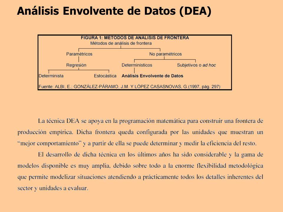 Análisis Envolvente de Datos (DEA)