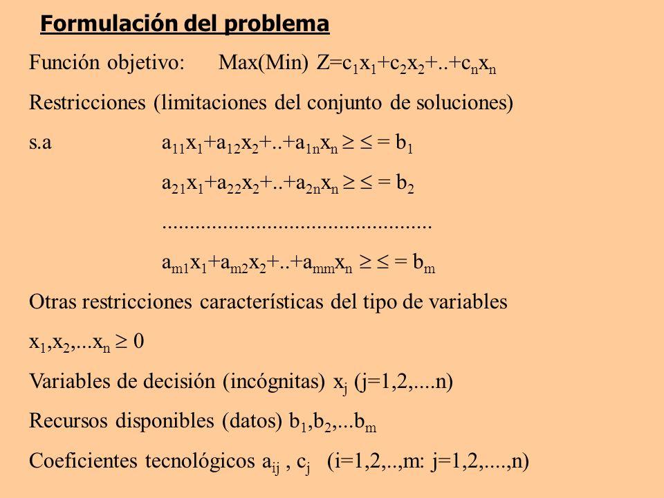 Formulación del problema Función objetivo: Max(Min) Z=c 1 x 1 +c 2 x 2 +..+c n x n Restricciones (limitaciones del conjunto de soluciones) s.aa 11 x 1