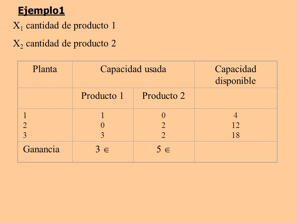 Ejemplo1 X 1 cantidad de producto 1 X 2 cantidad de producto 2 PlantaCapacidad usadaCapacidad disponible Producto 1Producto 2 123123 103103 022022 4 1
