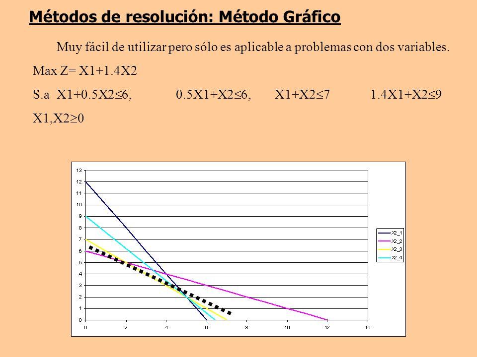Métodos de resolución: Método Gráfico Muy fácil de utilizar pero sólo es aplicable a problemas con dos variables. Max Z= X1+1.4X2 S.a X1+0.5X2 6, 0.5X