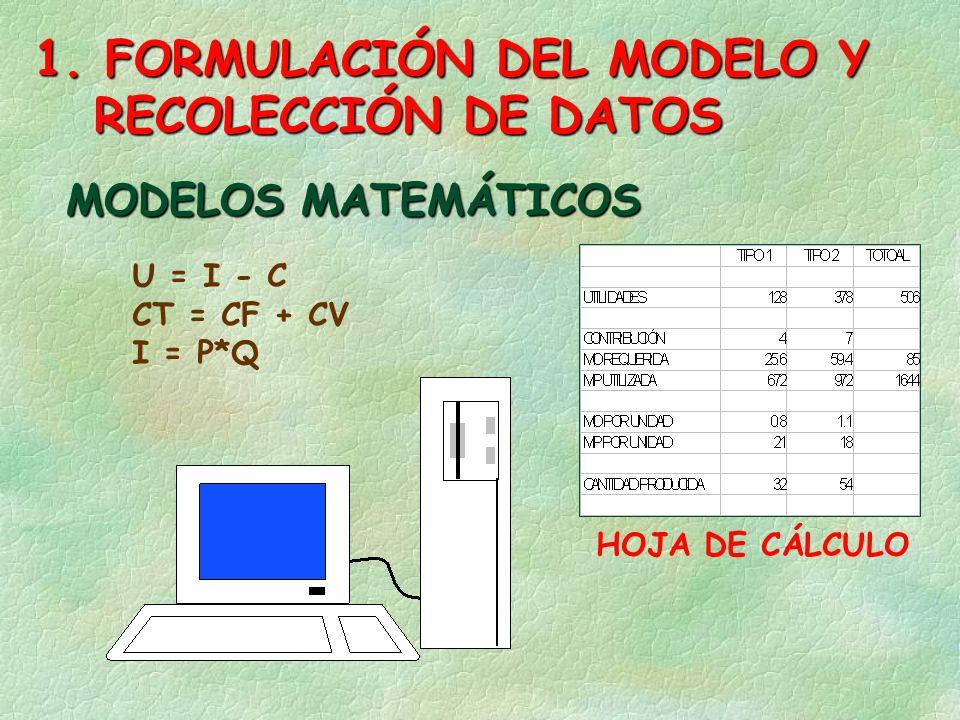 MODELOS MATEMÁTICOS U = I - C CT = CF + CV I = P*Q HOJA DE CÁLCULO 1.