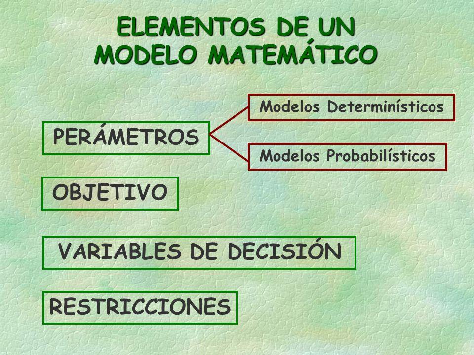 ELEMENTOS DE UN MODELO MATEMÁTICO VARIABLES DE DECISIÓN OBJETIVO RESTRICCIONES PERÁMETROS Modelos Determinísticos Modelos Probabilísticos