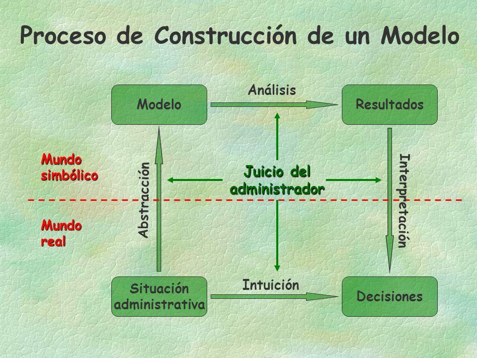 Análisis Intuición Situación administrativa ModeloResultados Decisiones Mundosimbólico Mundoreal Juicio del administrador Proceso de Construcción de un Modelo Abstracción Interpretación