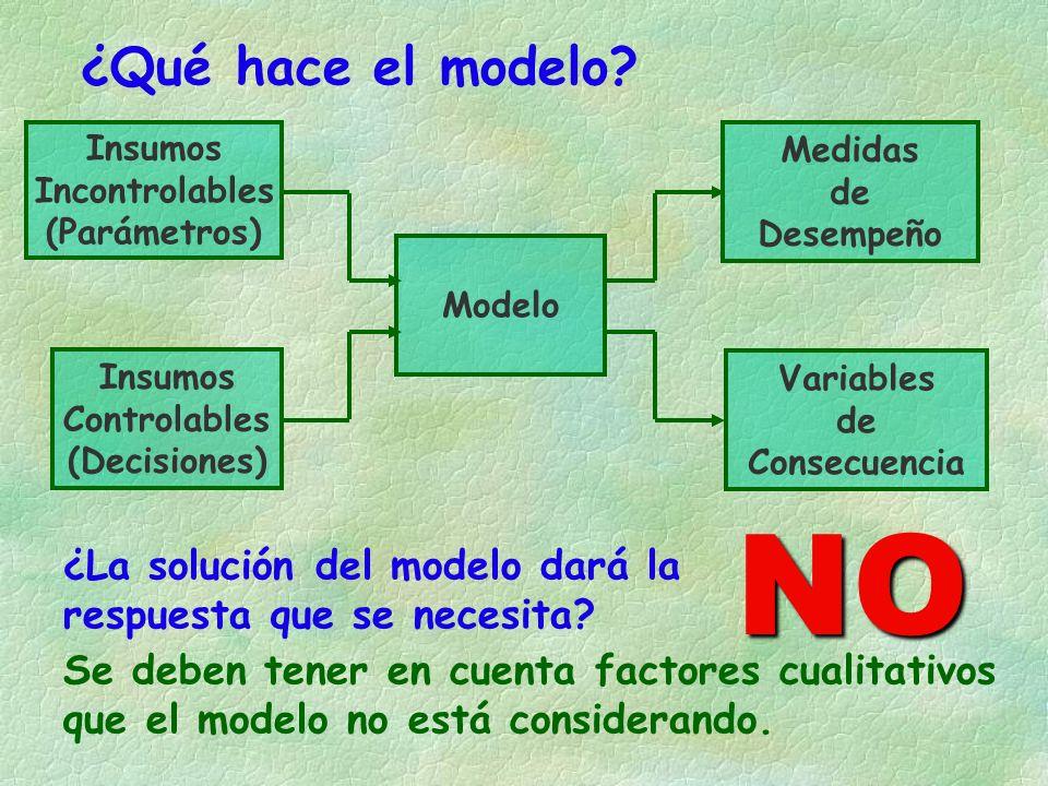 Insumos Incontrolables (Parámetros) Insumos Controlables (Decisiones) Modelo Variables de Consecuencia ¿Qué hace el modelo.