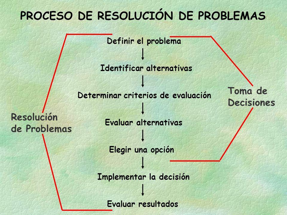 PROCESO DE RESOLUCIÓN DE PROBLEMAS Evaluar resultadosImplementar la decisiónElegir una opciónEvaluar alternativasDeterminar criterios de evaluación Definir el problema Identificar alternativas Resolución de Problemas Toma de Decisiones