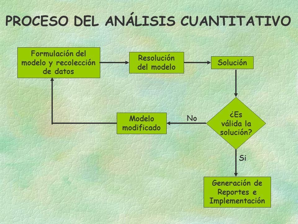 Formulación del modelo y recolección de datos Resolución del modelo Solución ¿Es válida la solución.