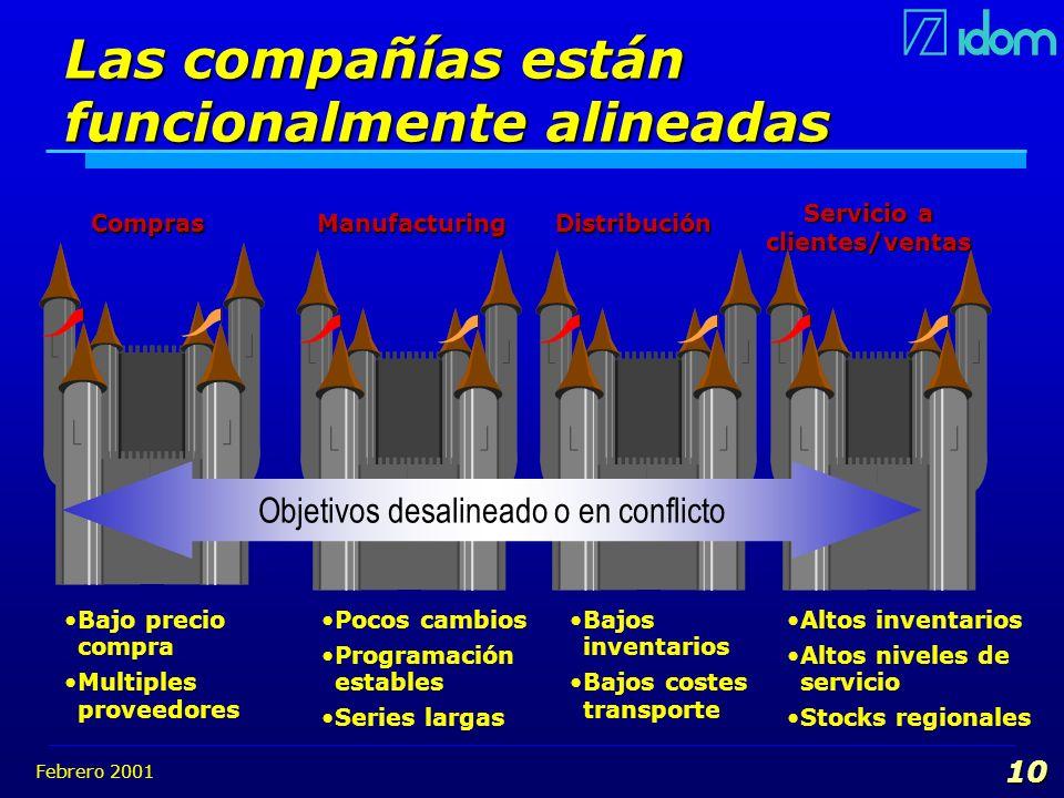 Febrero 2001 10 Objetivos desalineado o en conflicto Bajos inventarios Bajos costes transporte Pocos cambios Programación estables Series largas Bajo