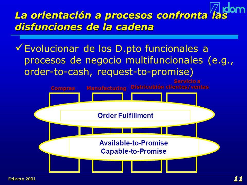 Febrero 2001 11 La orientación a procesos confronta las disfunciones de la cadena Evolucionar de los D.pto funcionales a procesos de negocio multifunc