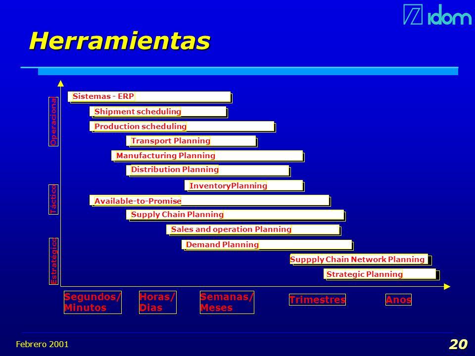 Febrero 2001 20 Herramientas Execution System (ERP) Sistemas - ERP Manufacturing Planning Supply Chain Network Design Suppply Chain Network Planning S