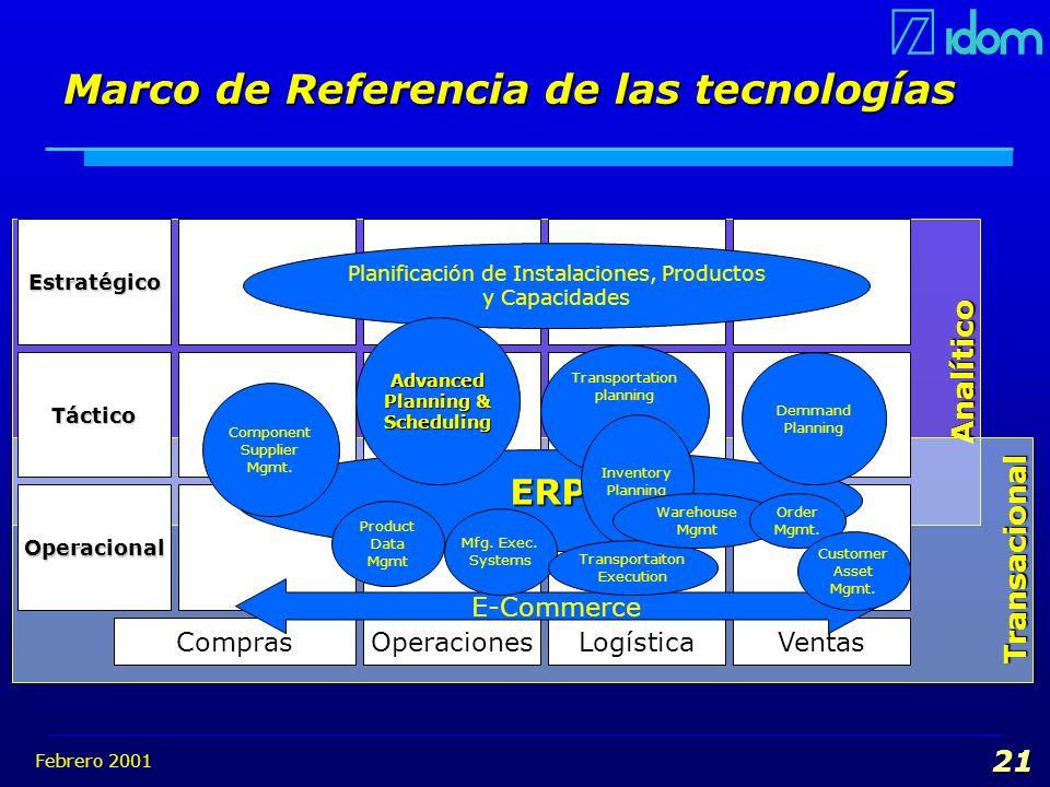 Febrero 2001 21 Analítico Transacional Estratégico Táctico Operacional ComprasOperacionesLogísticaVentas Planificación de Instalaciones, Productos y C