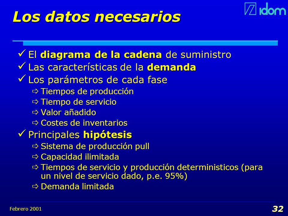 Febrero 2001 32 Los datos necesarios diagrama de la cadena El diagrama de la cadena de suministro demanda Las características de la demanda Los paráme