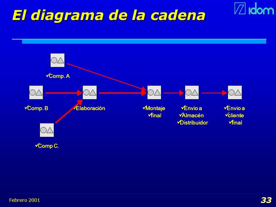 Febrero 2001 33 El diagrama de la cadena Comp. B Elaboración Montaje final Montaje final Envio a Almacén Distribuidor Envio a Almacén Distribuidor Env