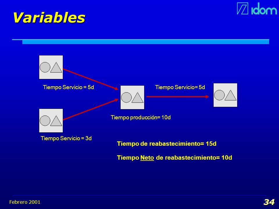 Febrero 2001 34 Variables Tiempo Servicio = 5d Tiempo Servicio = 3d Tiempo producción= 10d Tiempo Servicio= 5d Tiempo de reabastecimiento= 15d Tiempo