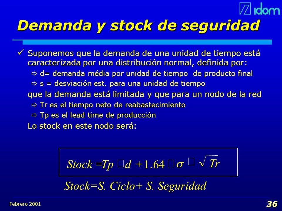 Febrero 2001 36 Demanda y stock de seguridad Suponemos que la demanda de una unidad de tiempo está caracterizada por una distribución normal, definida
